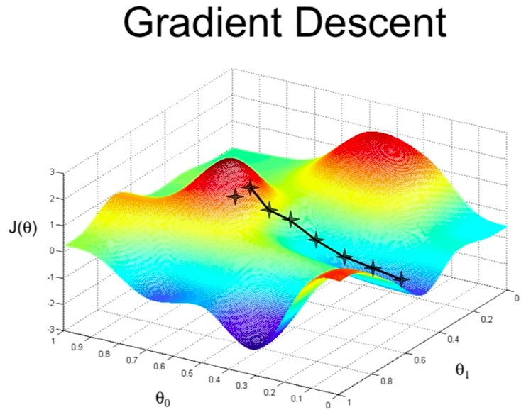 Machine Learning 02 – Gradient Descent